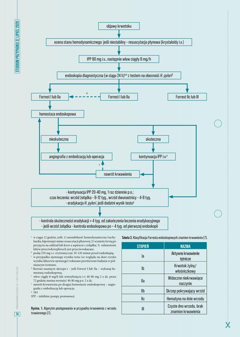 Skład kwartalnika medycznego tinta